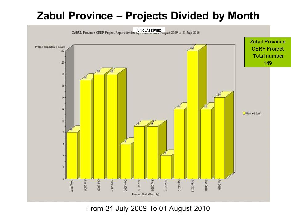 From 31 July 2009 To 01 August 2010 Zabul Province – Projects Divided by Month UNCLASSIFIED Zabul Province CERP Project Total number 149