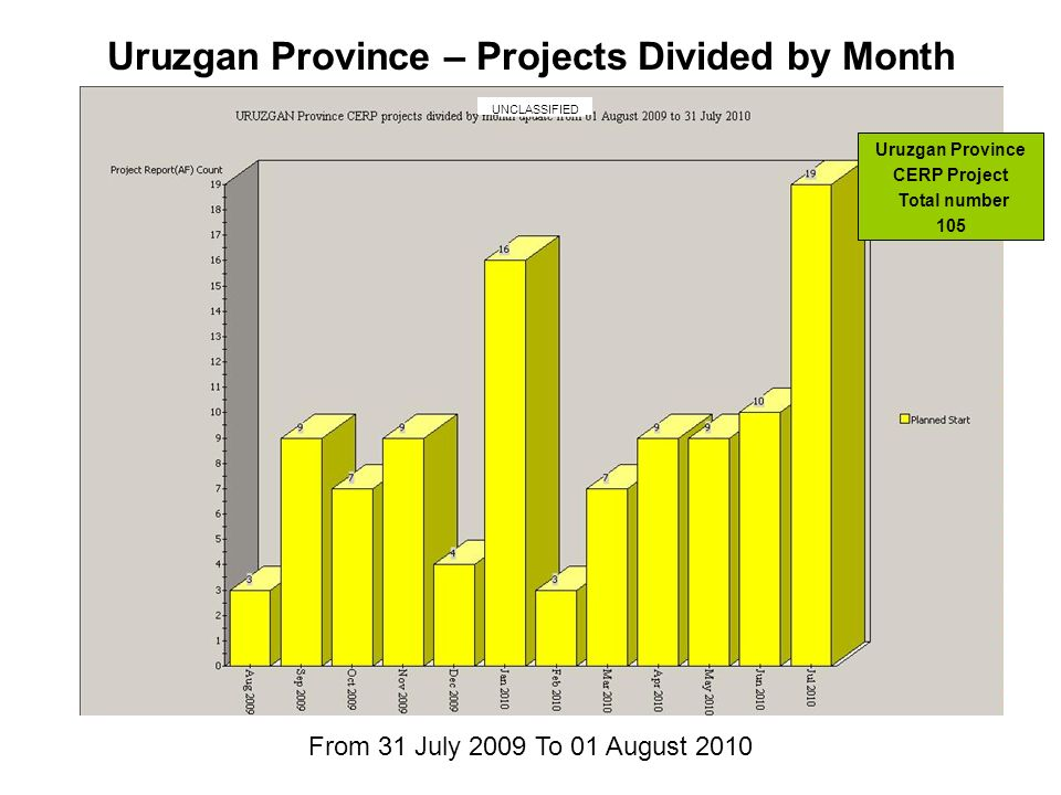 From 31 July 2009 To 01 August 2010 Uruzgan Province – Projects Divided by Month Uruzgan Province CERP Project Total number 105 UNCLASSIFIED