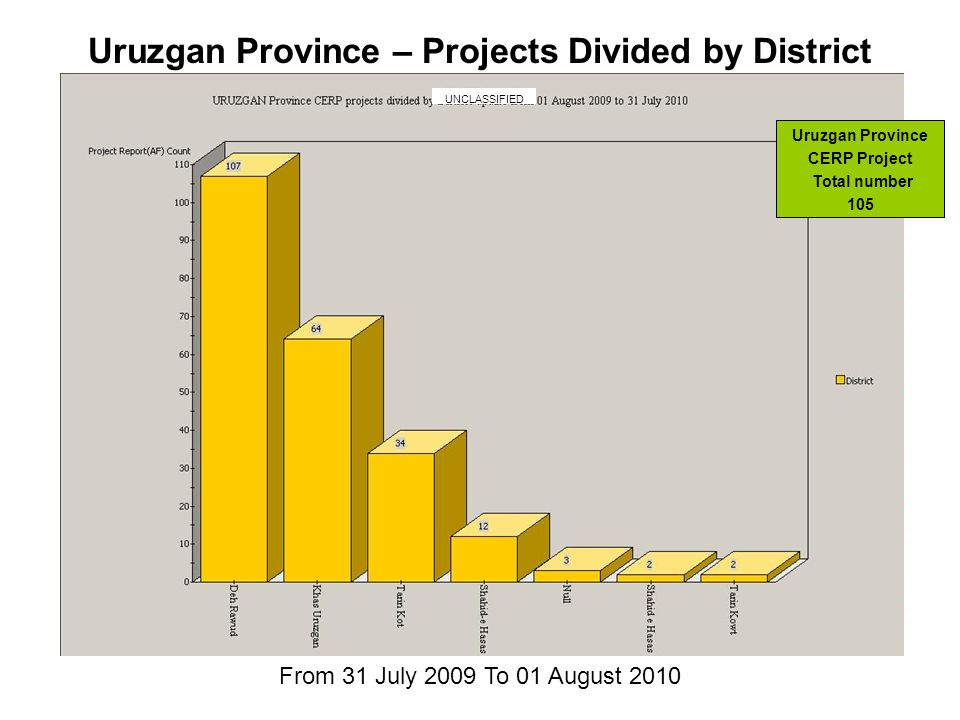 From 31 July 2009 To 01 August 2010 Uruzgan Province – Projects Divided by District Uruzgan Province CERP Project Total number 105 UNCLASSIFIED