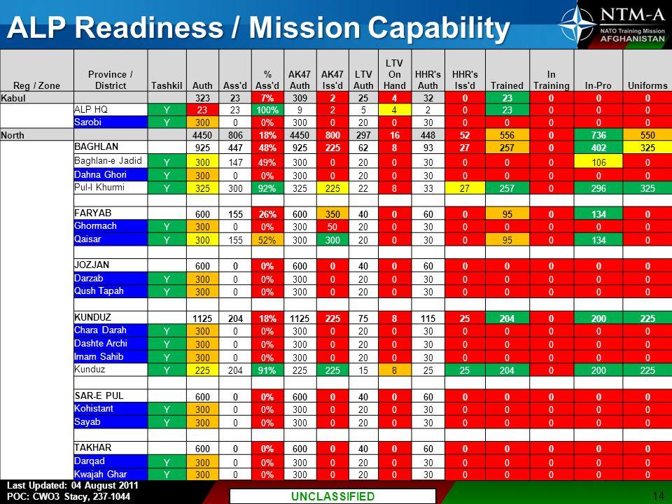 P7 UNCLASSIFIED//FOUO Last Updated: 04 August 2011 POC: CWO3 Stacy, 237-1044 UNCLASSIFIED ALP Readiness / Mission Capability 14 Reg / Zone Province / DistrictTashkilAuthAss d % Ass d AK47 Auth AK47 Iss d LTV Auth LTV On Hand HHR s Auth HHR s Iss dTrained In TrainingIn-ProUniforms Kabul 323237%309225432023000 ALP HQ Y23 100%92542023000 Sarobi Y30000%30002003000000 North 445080618%445080029716448525560736550 BAGHLAN 92544748%92522562893272570402325 Baghlan-e Jadid Y30014749%3000200300001060 Dahna Ghori Y30000%30002003000000 Pul-I Khurmi Y32530092%32522522833272570296325 FARYAB 60015526%6003504006009501340 Ghormach Y30000%300502003000000 Qaisar Y30015552%300 2003009501340 JOZJAN 60000%60004006000000 Darzab Y30000%30002003000000 Qush Tapah Y30000%30002003000000 KUNDUZ 112520418%1125225758115252040200225 Chara Darah Y30000%30002003000000 Dashte Archi Y30000%30002003000000 Imam Sahib Y30000%30002003000000 Kunduz Y22520491%225 15825 2040200225 SAR-E PUL 60000%60004006000000 Kohistant Y30000%30002003000000 Sayab Y30000%30002003000000 TAKHAR 60000%60004006000000 Darqad Y30000%30002003000000 Kwajah Ghar Y30000%30002003000000