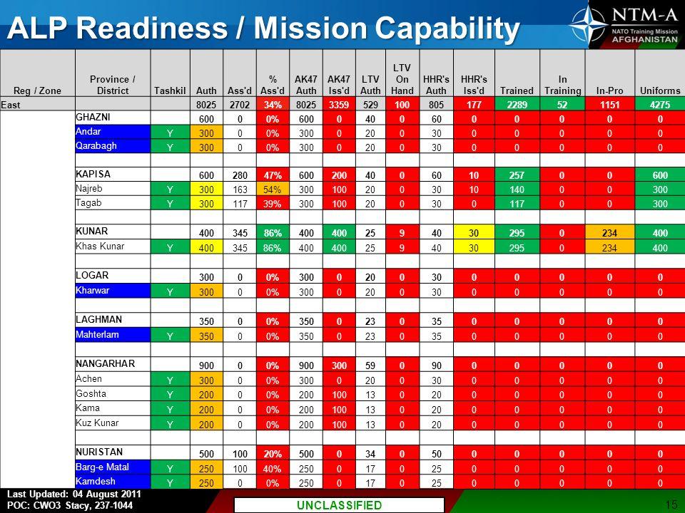 P7 UNCLASSIFIED//FOUO Last Updated: 04 August 2011 POC: CWO3 Stacy, 237-1044 UNCLASSIFIED ALP Readiness / Mission Capability 15 Reg / Zone Province / DistrictTashkilAuthAss d % Ass d AK47 Auth AK47 Iss d LTV Auth LTV On Hand HHR s Auth HHR s Iss dTrained In TrainingIn-ProUniforms East 8025270234%8025335952910080517722895211514275 GHAZNI 60000%60004006000000 Andar Y30000%30002003000000 Qarabagh Y30000%30002003000000 KAPISA 60028047%600200400601025700600 Najreb Y30016354%300100200301014000300 Tagab Y30011739%30010020030011700300 KUNAR 40034586%400 25940302950234400 Khas Kunar Y40034586%400 25940302950234400 LOGAR 30000%30002003000000 Kharwar Y30000%30002003000000 LAGHMAN 35000%35002303500000 Mahterlam Y35000%35002303500000 NANGARHAR 90000%9003005909000000 Achen Y30000%30002003000000 Goshta Y20000%2001001302000000 Kama Y20000%2001001302000000 Kuz Kunar Y20000%2001001302000000 NURISTAN 50010020%50003405000000 Barg-e Matal Y25010040%25001702500000 Kamdesh Y25000%25001702500000
