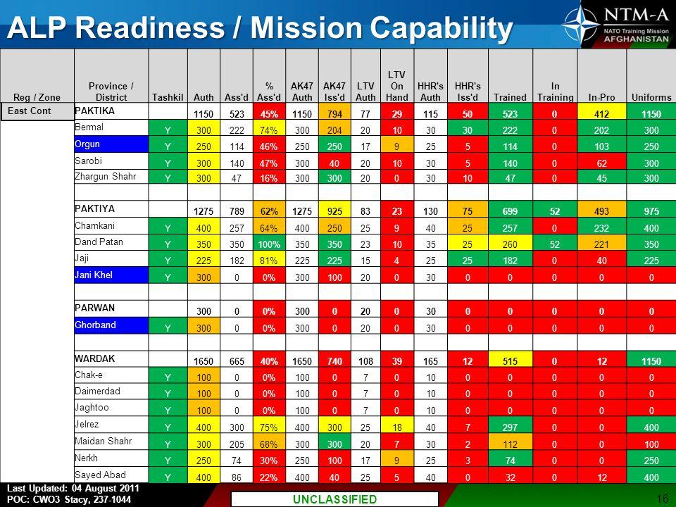 P7 UNCLASSIFIED//FOUO Last Updated: 04 August 2011 POC: CWO3 Stacy, 237-1044 UNCLASSIFIED ALP Readiness / Mission Capability 16 East Cont Reg / Zone Province / DistrictTashkilAuthAss d % Ass d AK47 Auth AK47 Iss d LTV Auth LTV On Hand HHR s Auth HHR s Iss dTrained In TrainingIn-ProUniforms PAKTIKA 115052345%115079477291155052304121150 Bermal Y30022274%300204201030 2220202300 Orgun Y25011446%250 1792551140103250 Sarobi Y30014047%300402010305140062300 Zhargun Shahr Y3004716%300 200301047045300 PAKTIYA 127578962%127592583231307569952493975 Chamkani Y40025764%40025025940252570232400 Dand Patan Y350 100%350 2310352526052221350 Jaji Y22518281%225 15425 182040225 Jani Khel Y30000%3001002003000000 PARWAN 30000%30002003000000 Ghorband Y30000%30002003000000 WARDAK 165066540%165074010839165125150121150 Chak-e Y10000%1000701000000 Daimerdad Y10000%1000701000000 Jaghtoo Y10000%1000701000000 Jelrez Y40030075%400300251840729700400 Maidan Shahr Y30020568%300 20730211200100 Nerkh Y2507430%2501001792537400250 Sayed Abad Y4008622%4004025540032012400