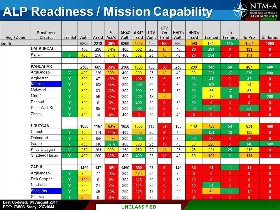 P7 UNCLASSIFIED//FOUO Last Updated: 04 August 2011 POC: CWO3 Stacy, 237-1044 UNCLASSIFIED ALP Readiness / Mission Capability 17 Reg / Zone Province / DistrictTashkilAuthAss d % Ass d AK47 Auth AK47 Iss d LTV Auth LTV On Hand HHR s Auth HHR s Iss dTrained In TrainingIn-ProUniforms South 6200221936%62004252403100620390164011515041000 DAI KUNDAI 40029674%4003022513402029401910 Kajran Y40029674%4003022513402029401910 KANDAHAR 250060924%250019001633625020054550467600 Arghandab Y40023860%4003002513403022117230400 Arghestan Y3004716%30010020530 470430 Khakrez Y30010334%300 20030 1030740 Maiwand Y3008328%300 20630 6617630 Maruf Y2005930%200 13720 43160200 Panjwai Y30000%30040020030 0000 Shah Wali Kot Y3006522%300 20530 650570 Zharay Y400144%40002504000000 URUZGAN 1850116763%185015001185118514075054834400 Chorah Y40017444%4002502594025154201330 Dahraood Y30016655%300 201030 380290 Gezab Y40034687%400300251040302200346400 Khas Uruzgan Y35028180%35025023123525231252150 Shadeed Hasas Y40020050%400 2510403010791110 ZABUL 145014710%1450550970145305111120 Arghandab Y3007726%3001752003000000 Deh Chopan Y30000%30012520030100000 Nawhahar Y300217%300125200301021000 Shah Joy Y2504920%25012517025103011120 Shinkay Y30000%30002003000000