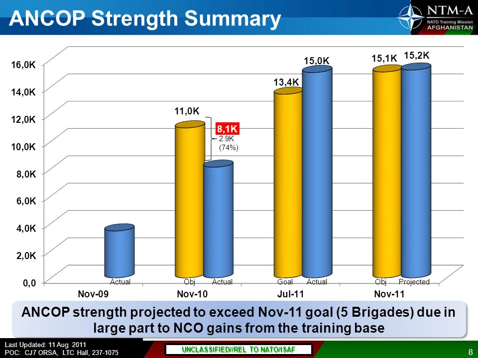 Click to edit Master title style 8 UNCLASSIFIED//REL TO NATO/ISAF Click to edit Master title 8 UNCLASSIFIED//REL TO NATO/ISAF As of 06 October 2010 ANCOP Strength Summary ANCOP strength projected to exceed Nov-11 goal (5 Brigades) due in large part to NCO gains from the training base Actual Obj Projected Goal Actual UNCLASSIFIED//REL TO NATO/ISAF Last Updated: 11 Aug 2011 POC: CJ7 ORSA, LTC Hall, 237-1075
