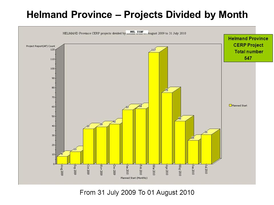 Helmand Province – Projects Divided by Month Helmand Province CERP Project Total number 547