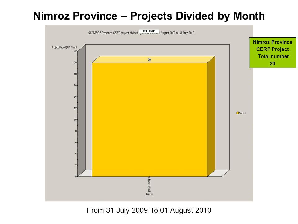 From 31 July 2009 To 01 August 2010 Nimroz Province – Projects Divided by Month Nimroz Province CERP Project Total number 20