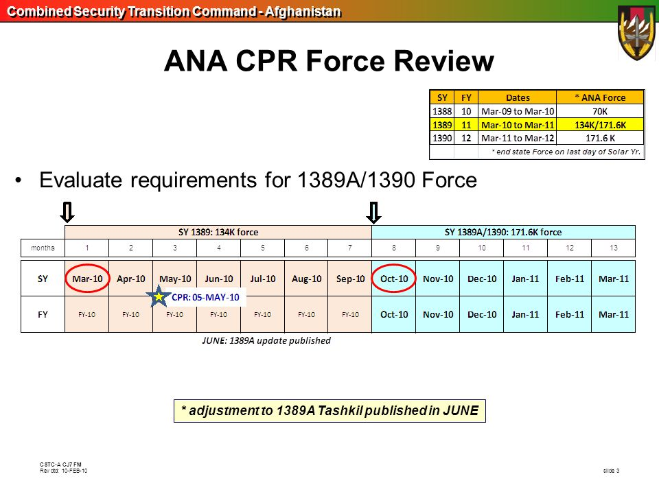Combined Security Transition Command - Afghanistan CSTC-A CJ7 FM Rev dtd: 10-FEB-10 slide 3 ANA CPR Force Review Evaluate requirements for 1389A/1390