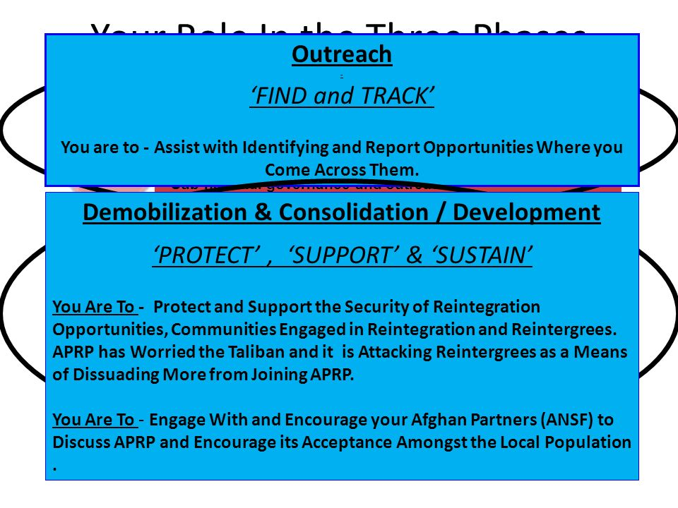 Your Role In the Three Phases OUTREACH Strategic communications Peace building capacity and development of government institutions Negotiation and grievance resolution Sub-national governance and outreach DEMOBILISATION Biometrics, vetting, registration, assessment and immediate support Weapons management and community security Detainee release CONSOLIDATION Community recovery Literacy, religious and vocational education Agriculture conservation corps Public works corps Integration to the ANSF Outreach - FIND and TRACK You are to - Assist with Identifying and Report Opportunities Where you Come Across Them.