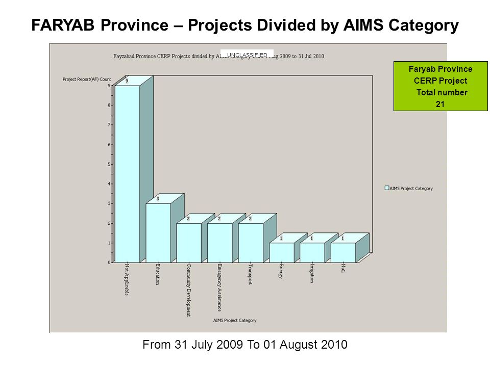 From 31 July 2009 To 01 August 2010 FARYAB Province – Projects Divided by AIMS Category Faryab Province CERP Project Total number 21 UNCLASSIFIED