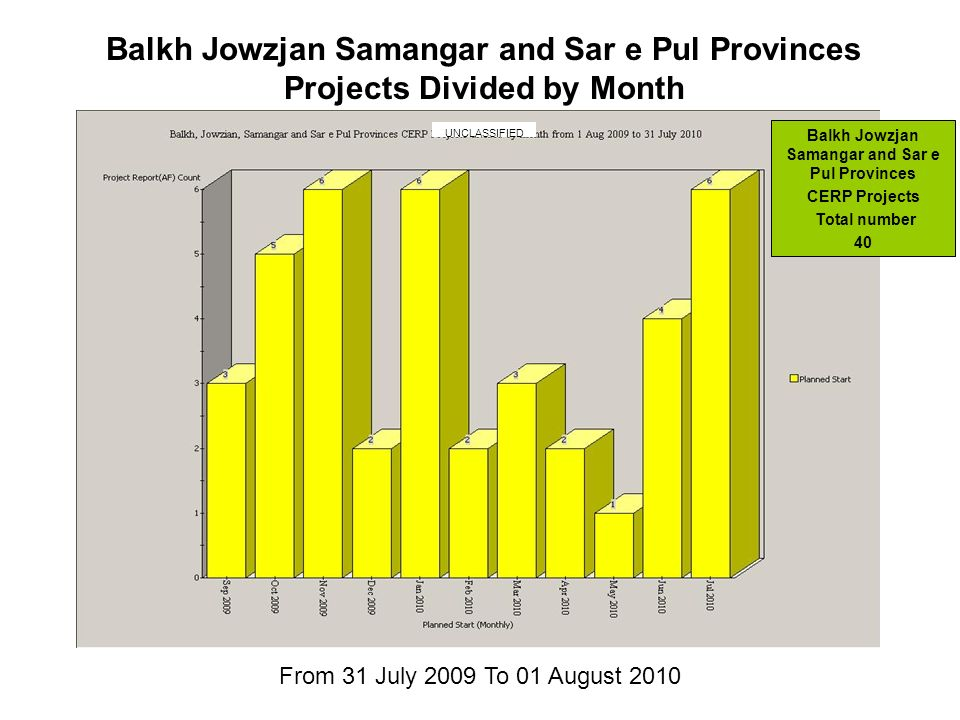 From 31 July 2009 To 01 August 2010 Balkh Jowzjan Samangar and Sar e Pul Provinces Projects Divided by Month Balkh Jowzjan Samangar and Sar e Pul Provinces CERP Projects Total number 40 UNCLASSIFIED