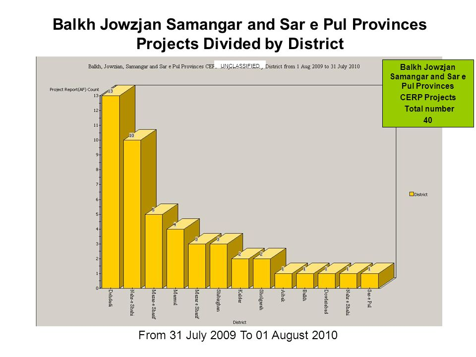 From 31 July 2009 To 01 August 2010 Balkh Jowzjan Samangar and Sar e Pul Provinces Projects Divided by District Balkh Jowzjan Samangar and Sar e Pul Provinces CERP Projects Total number 40 UNCLASSIFIED
