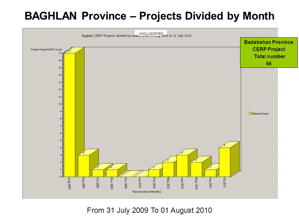 From 31 July 2009 To 01 August 2010 BAGHLAN Province – Projects Divided by Month Badakshan Province CERP Project Total number 56 UNCLASSIFIED