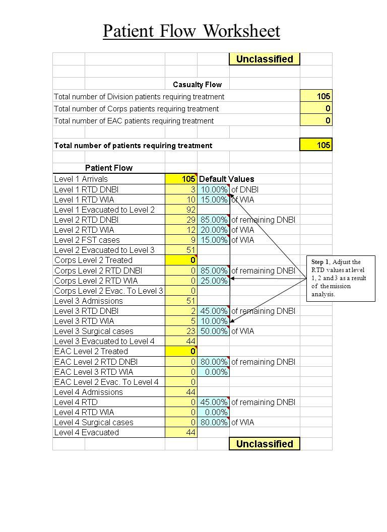 Patient Flow Worksheet Step 1, Adjust the RTD values at level 1, 2 and 3 as a result of the mission analysis.