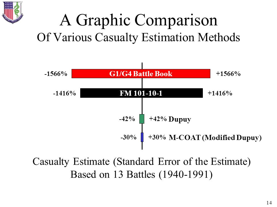 14 A Graphic Comparison Of Various Casualty Estimation Methods Casualty Estimate (Standard Error of the Estimate) Based on 13 Battles (1940-1991) +156