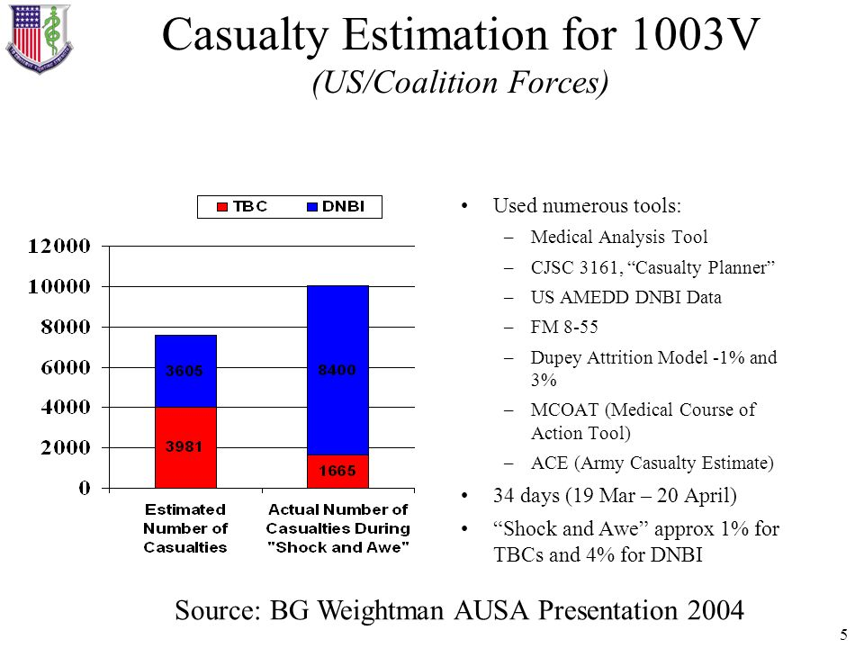 5 Casualty Estimation for 1003V (US/Coalition Forces) Used numerous tools: –Medical Analysis Tool –CJSC 3161, Casualty Planner –US AMEDD DNBI Data –FM