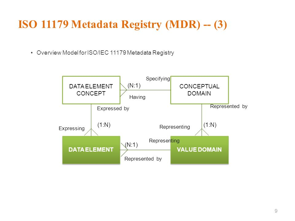 ISO 11179 Metadata Registry (MDR) -- (2) 8 Part 1: Framework2004 Part 2: Classification2005 Part 3: Registry metamodel and basic attributes [ISO/IEC F