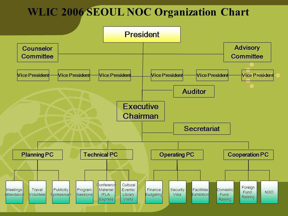WLIC 2006 SEOUL NOC Organization Chart President Advisory Committee CounselorCommittee Auditor ExecutiveChairman Secretariat Planning PC Technical PC Operating PC Cooperation PC Cooperation PC MeetingsAttendanceTravelVolunteerPublicitySpokesmanCulturalEvents/LibraryVisitsConferenceMaterial/IFLAExpressProgramSessionsFacilitiesExhibition SecurityVisa FinanceBudgetingNGOForeignFundRaisingDomesticFundRaising Vice President