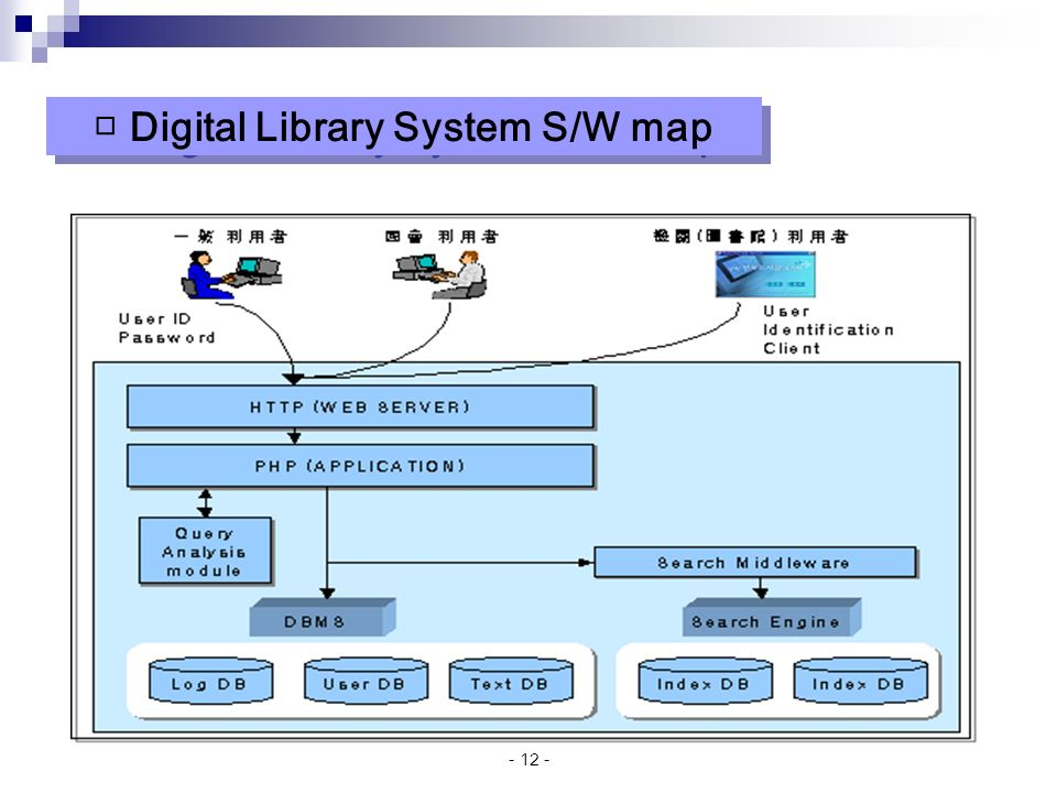 Digital Library System S/W map