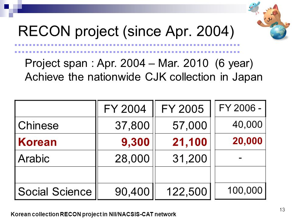 Korean collection RECON project in NII/NACSIS-CAT network 13 RECON project (since Apr.