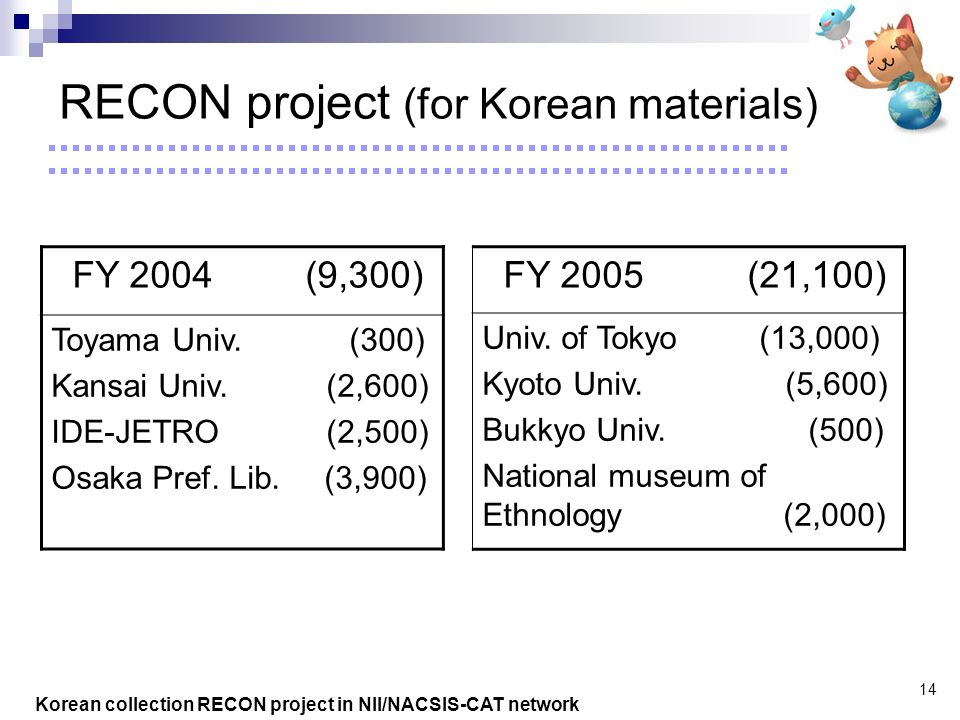 Korean collection RECON project in NII/NACSIS-CAT network 14 RECON project (for Korean materials) FY 2004 (9,300) Toyama Univ.
