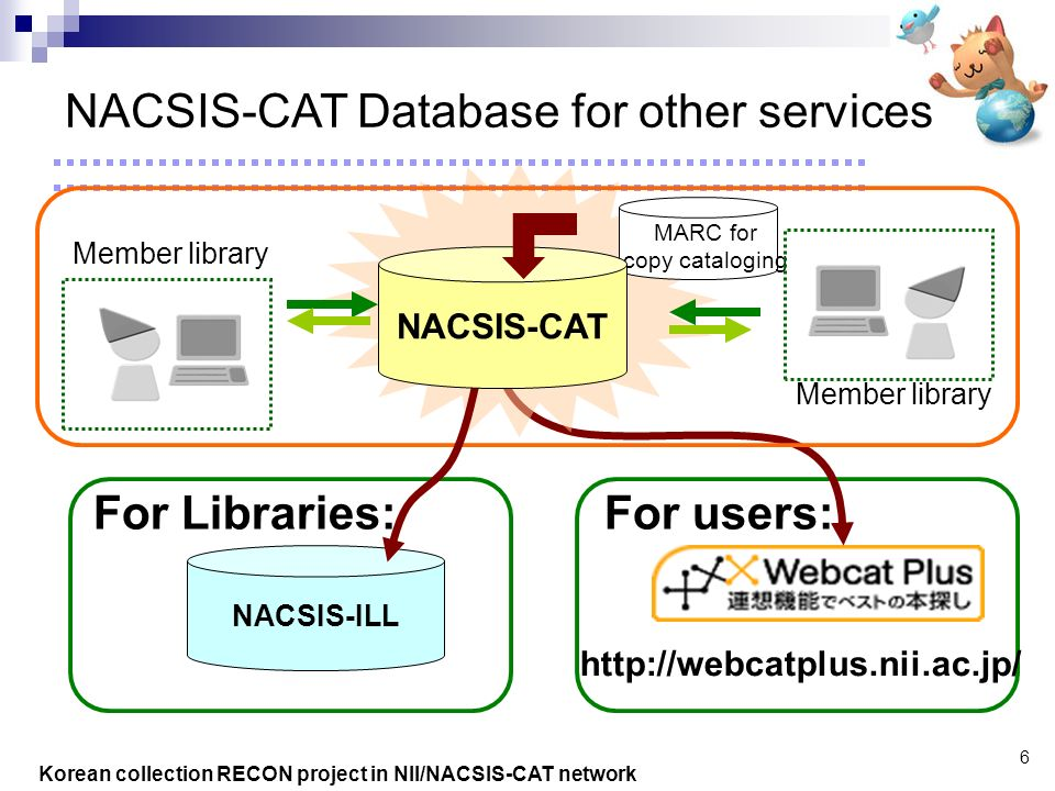 Korean collection RECON project in NII/NACSIS-CAT network 6 http://webcatplus.nii.ac.jp/ For users: MARC for copy cataloging Member library NACSIS-CAT Database for other services NACSIS-ILL For Libraries: NACSIS-CAT