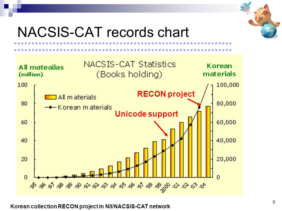 Korean collection RECON project in NII/NACSIS-CAT network 9 NACSIS-CAT records chart RECON project Unicode support