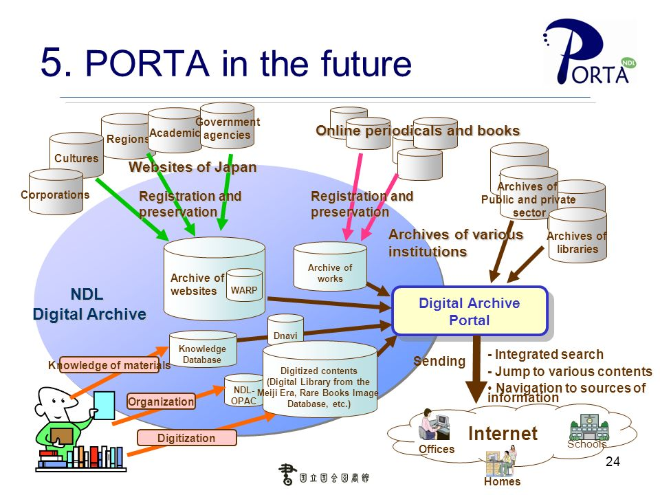 24 5. PORTA in the future Internet NDL- OPAC Archive of websites WARP Archive of works Sending Archives of Public and private sector Archives of libra