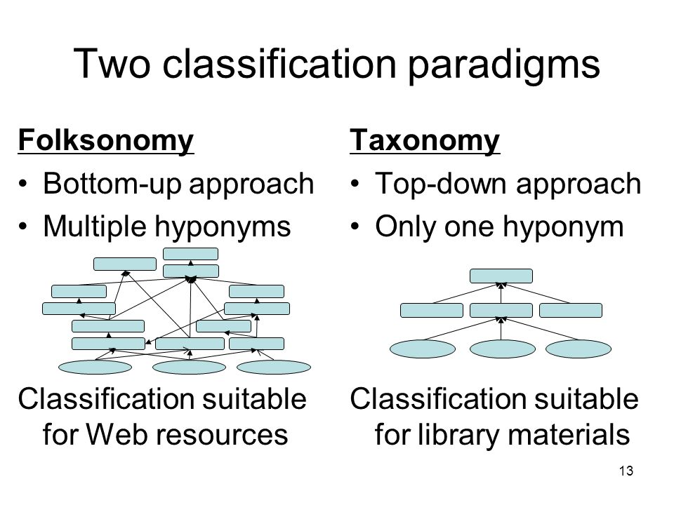 Two classification paradigms Folksonomy Bottom-up approach Multiple hyponyms Classification suitable for Web resources Taxonomy Top-down approach Only one hyponym Classification suitable for library materials 13