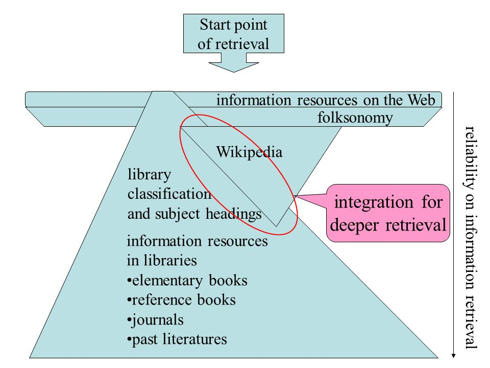 information resources on the Web Start point of retrieval reliability on information retrieval folksonomy Wikipedia information resources in libraries elementary books reference books journals past literatures library classification and subject headings integration for deeper retrieval
