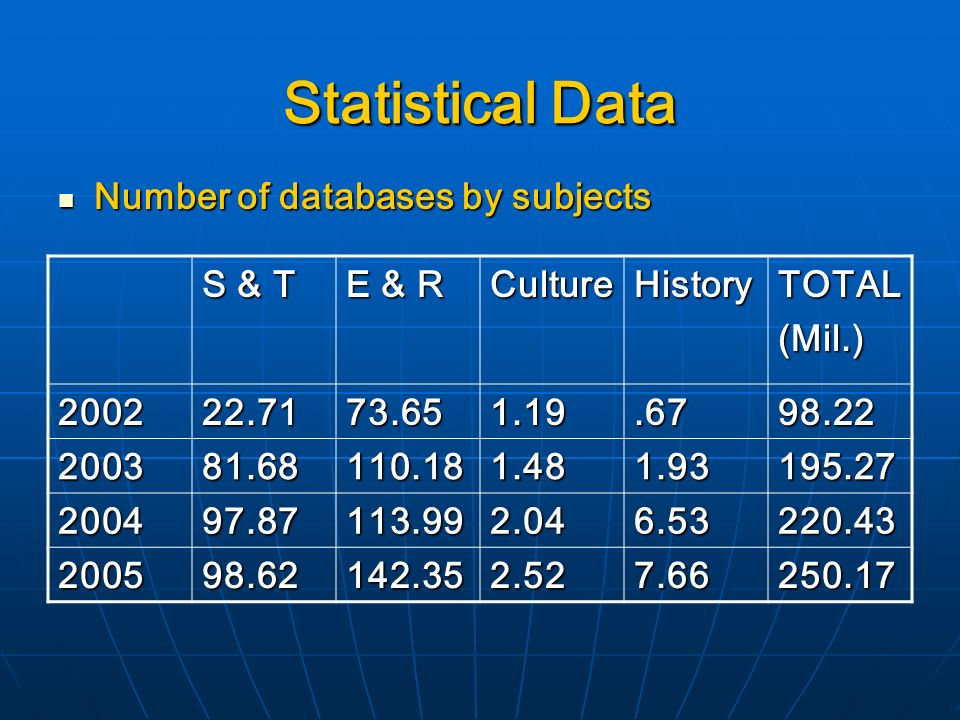 Statistical Data Number of databases by subjects Number of databases by subjects S & T E & R CultureHistoryTOTAL(Mil.)