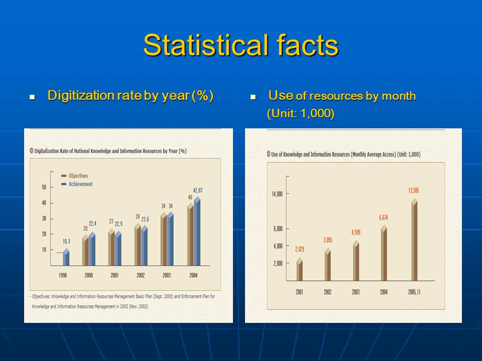 Statistical facts Digitization rate by year (%) Digitization rate by year (%) Use of resources by month Use of resources by month (Unit: 1,000) (Unit: 1,000)