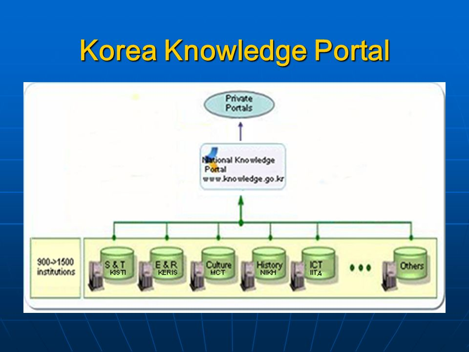 Korea Knowledge Portal