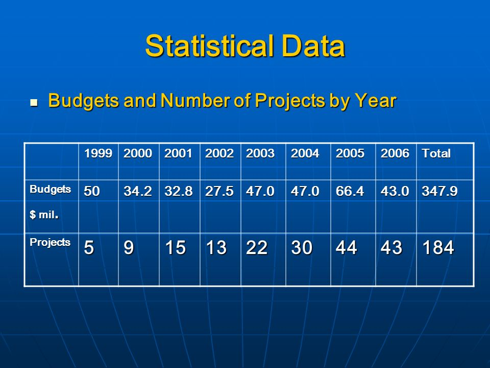 Statistical Data Budgets and Number of Projects by Year Budgets and Number of Projects by Year Total Budgets $ mil.