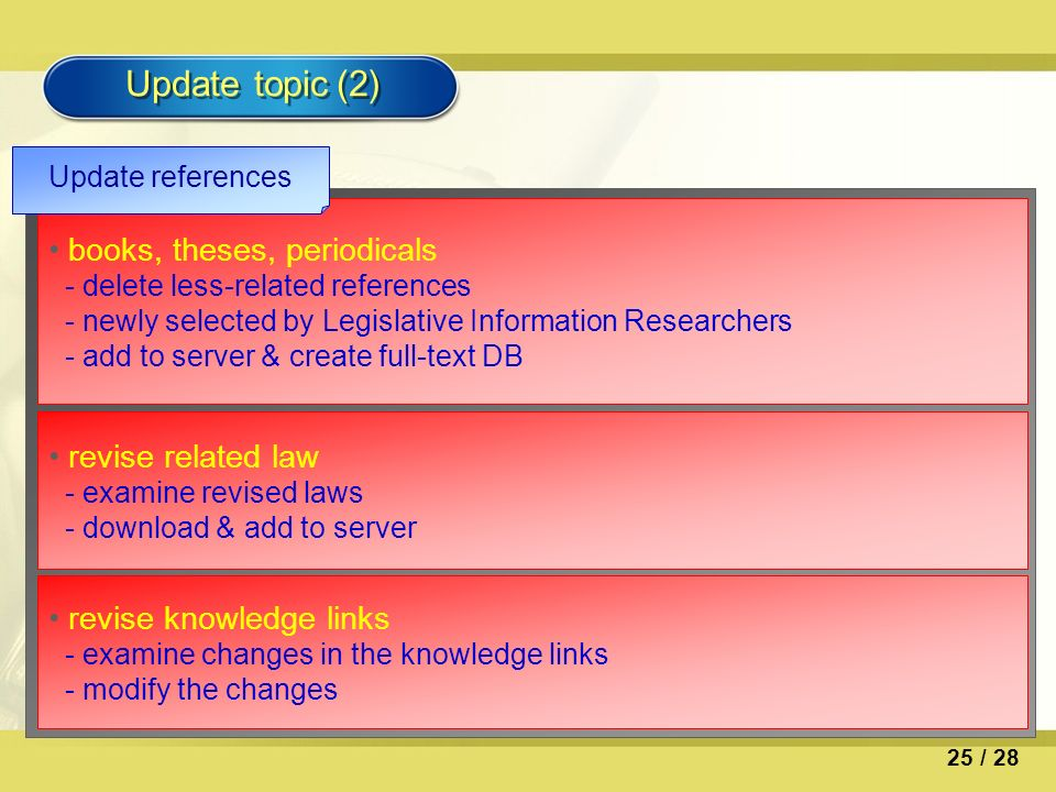 Update topic (2) books, theses, periodicals - delete less-related references - newly selected by Legislative Information Researchers - add to server & create full-text DB Update references revise related law - examine revised laws - download & add to server revise knowledge links - examine changes in the knowledge links - modify the changes 25 / 28