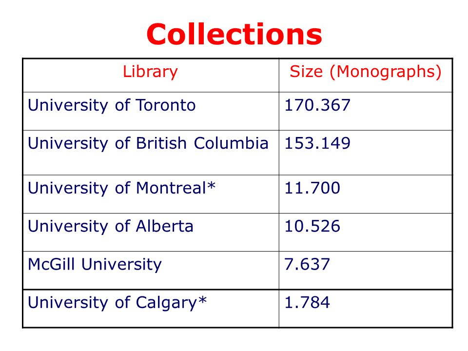 Collections LibrarySize (Monographs) University of Toronto170.367 University of British Columbia153.149 University of Montreal*11.700 University of Alberta10.526 McGill University7.637 University of Calgary*1.784