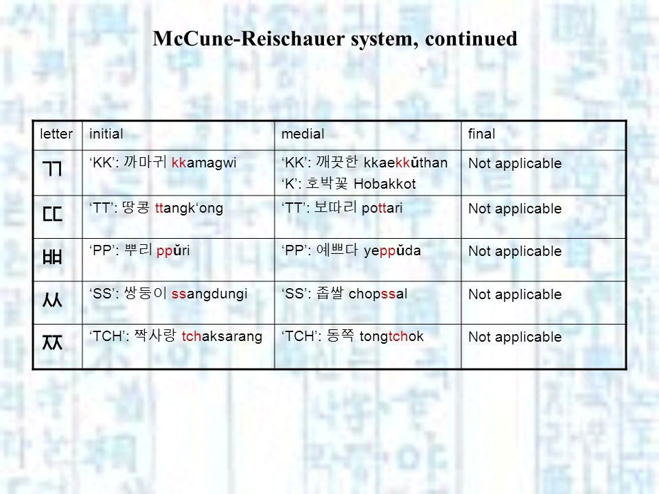 McCune-Reischauer system, continued letterinitialmedialfinal KK: kkamagwiKK: kkaekkŭthan K: Hobakkot Not applicable TT: ttangkongTT: pottari Not appli