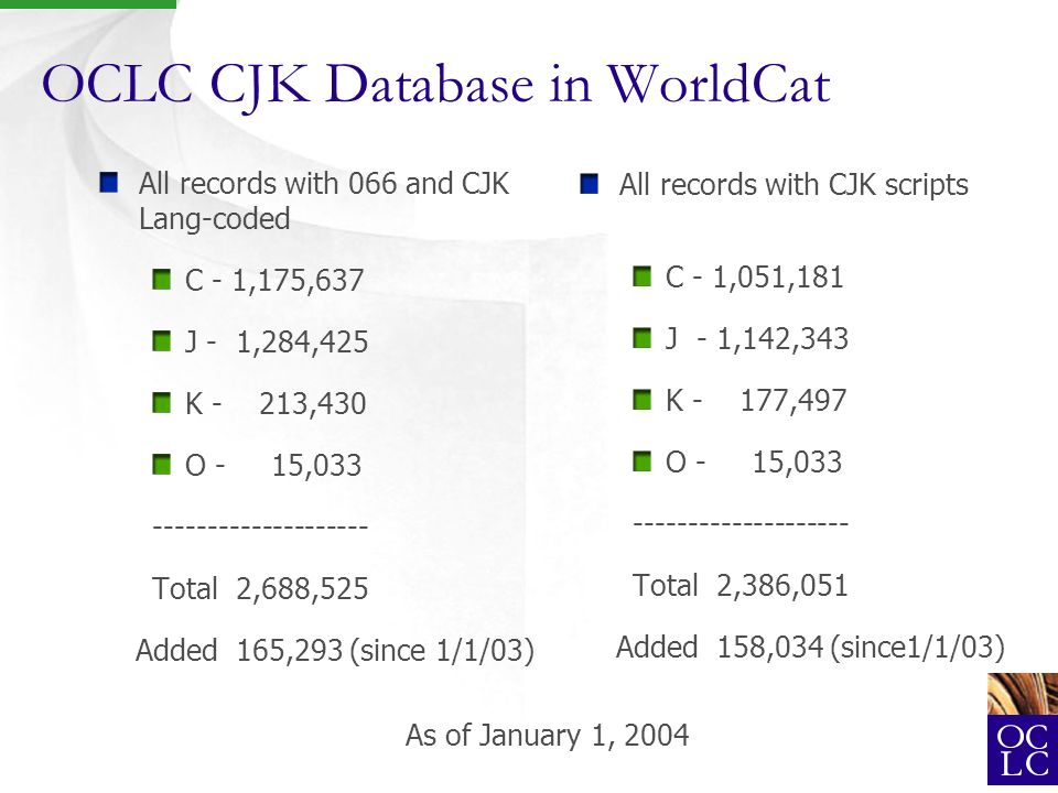 OCLC CJK Database in WorldCat All records with 066 and CJK Lang-coded C - 1,175,637 J - 1,284,425 K - 213,430 O - 15,033 -------------------- Total 2,688,525 Added 165,293 (since 1/1/03) All records with CJK scripts C - 1,051,181 J - 1,142,343 K - 177,497 O - 15,033 -------------------- Total 2,386,051 Added 158,034 (since1/1/03) As of January 1, 2004