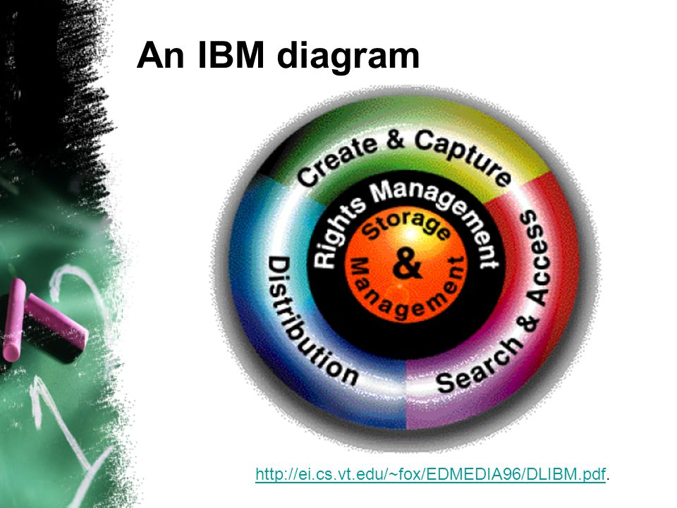 An IBM diagram http://ei.cs.vt.edu/~fox/EDMEDIA96/DLIBM.pdfhttp://ei.cs.vt.edu/~fox/EDMEDIA96/DLIBM.pdf.