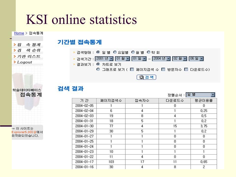 KSI online statistics