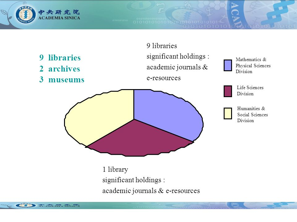 Humanities & Social Sciences Division Mathematics & Physical Sciences Division Life Sciences Division 9 libraries significant holdings : academic journals & e-resources 1 library significant holdings : academic journals & e-resources 9 libraries 2 archives 3 museums