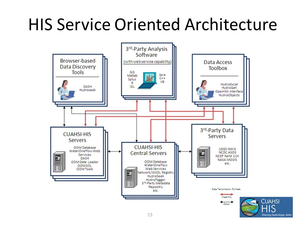 13 HIS Service Oriented Architecture