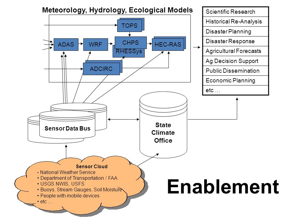 RHESSys TOPS ADAS Meteorology, Hydrology, Ecological Models WRF RHESSYS HEC-RAS ADCIRC Scientific Research Historical Re-Analysis Disaster Planning Disaster Response Agricultural Forecasts Ag Decision Support Public Dissemination Economic Planning etc … Sensor Data Bus TOPS State Climate Office Sensor Cloud National Weather Service Department of Transportation / FAA USGS NWIS, USFS Buoys, Stream Gauges, Soil Moisture People with mobile devices etc … CHPS Enablement