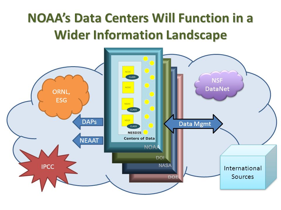 NOAAs Data Centers Will Function in a Wider Information Landscape ORNL, ESG NSF DataNet DAPs Data Mgmt IPCC International Sources NEAAT