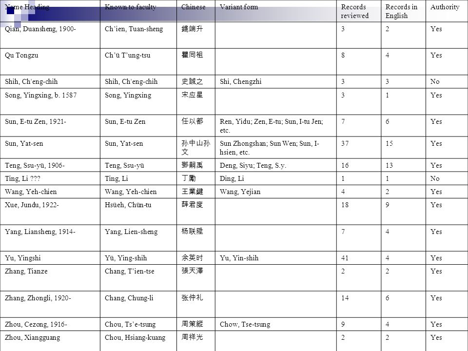Name HeadingKnown to facultyChineseVariant formRecords reviewed Records in English Authority Qian, Duansheng, 1900-Chien, Tuan-sheng 32Yes Qu TongzuChü Tung-tsu 84Yes Shih, Ch eng-chih Shi, Chengzhi33No Song, Yingxing, b.