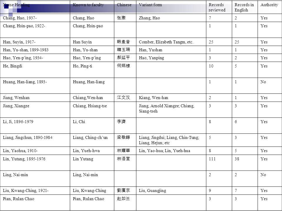 Name HeadingKnown to facultyChineseVariant formRecords reviewed Records in English Authority Qian, Duansheng, 1900-Chien, Tuan-sheng 32Yes Qu TongzuChü Tung-tsu 84Yes Shih, Ch eng-chih Shi, Chengzhi33No Song, Yingxing, b.