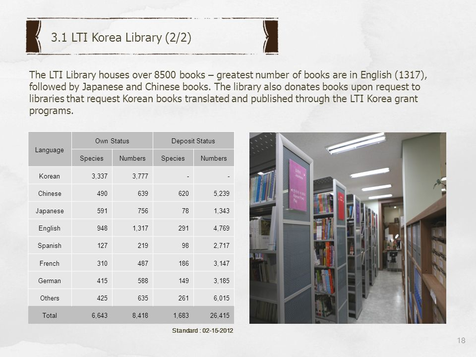 Standard : 02-15-2012 18 3.1 LTI Korea Library (2/2) The LTI Library houses over 8500 books – greatest number of books are in English (1317), followed by Japanese and Chinese books.