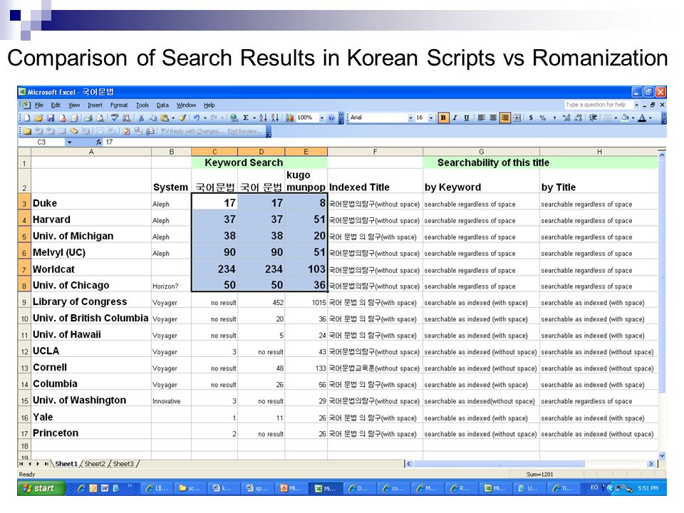 Comparison of Search Results in Korean Scripts vs Romanization