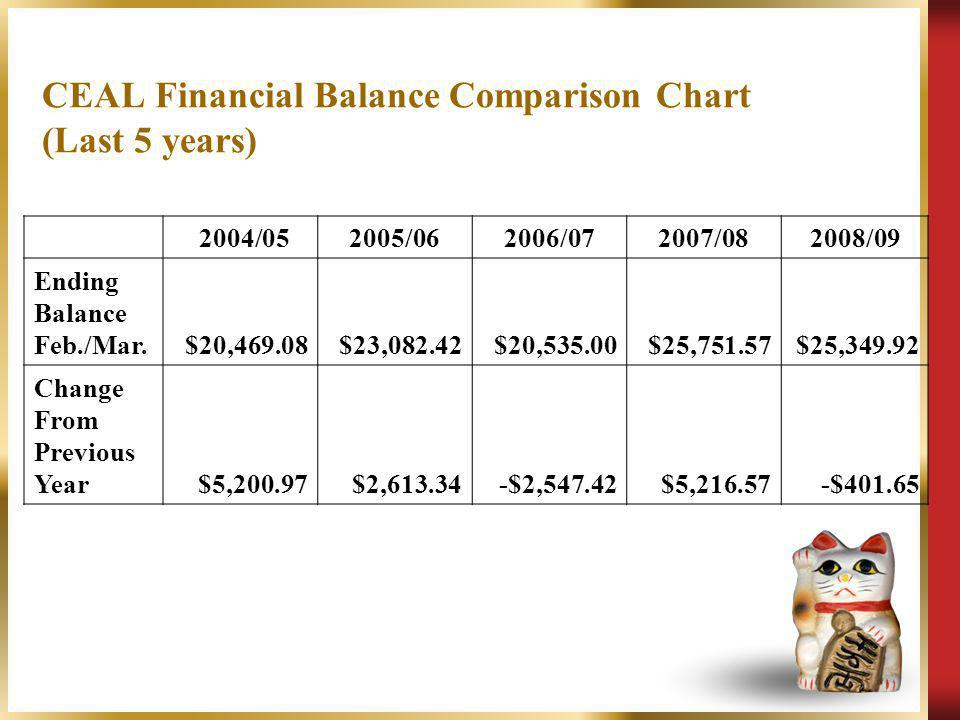 2004/052005/062006/072007/082008/09 Ending Balance Feb./Mar.$20,469.08$23,082.42$20,535.00$25,751.57$25,349.92 Change From Previous Year$5,200.97$2,61
