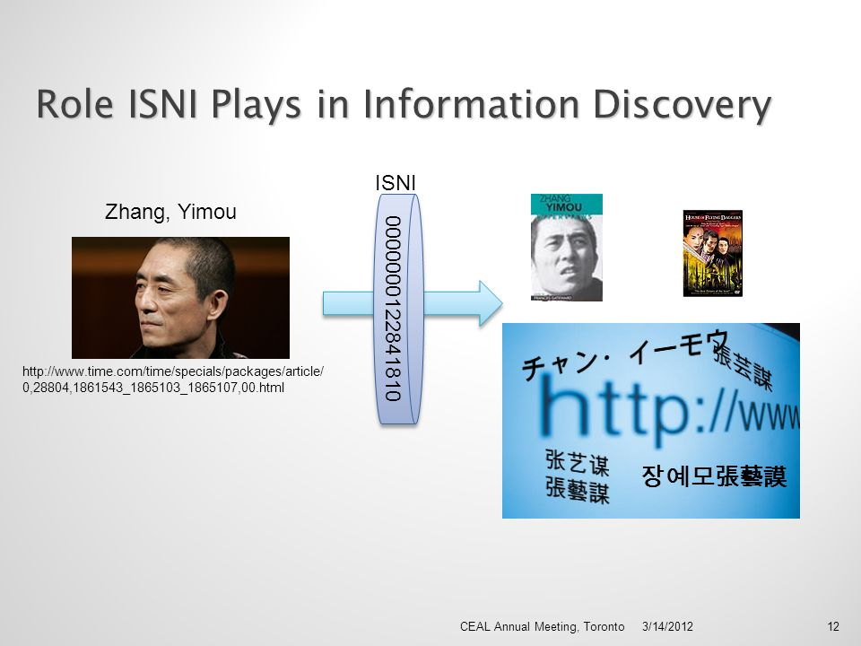 3/14/2012CEAL Annual Meeting, Toronto12 Role ISNI Plays in Information Discovery http://www.time.com/time/specials/packages/article/ 0,28804,1861543_1