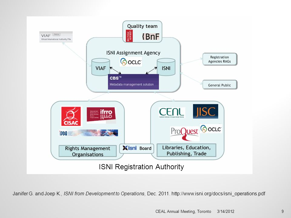 3/14/2012CEAL Annual Meeting, Toronto9 ISNI Registration Authority Janifer G.